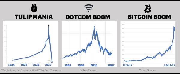 tulip mania, dot com, bitcoin