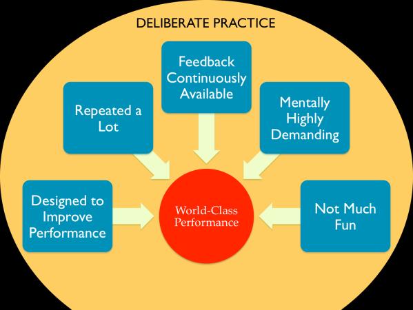 DeliberatePractice