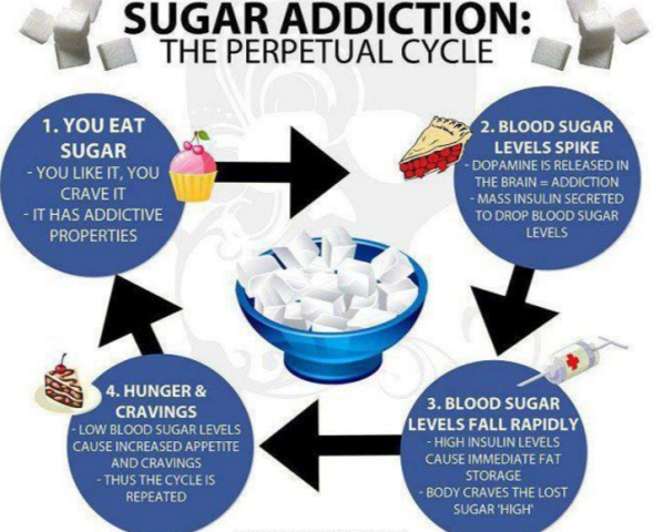 sugar adiction