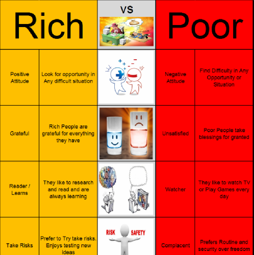 rich vs poor 2
